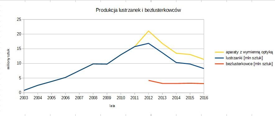 produkcja lustrzanek i bezlusterkowców2003-2016