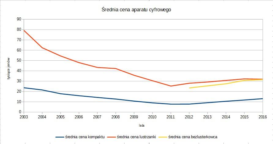 srednia cena aparatu cyfrowego 2003-2016